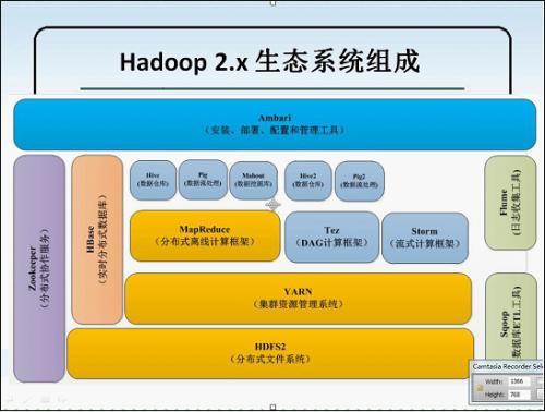 超详细!Hadoop 大数据常见面试总结(附答案)