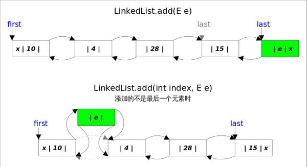 笔试必备,单链表反转的两种Java实现,参考答案
